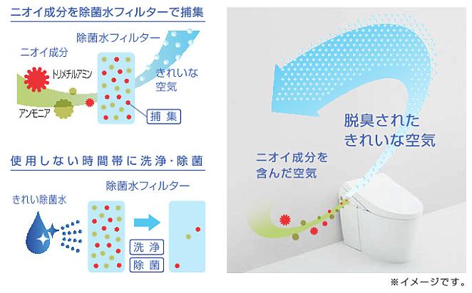 6 3 - 3大メーカー人気トイレ比較